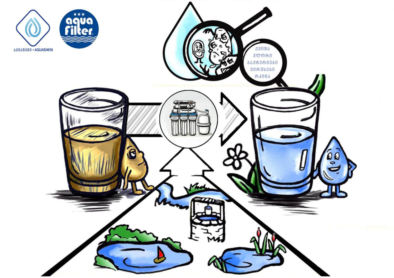 გვჭირდება თუ არა წყლის ფილტრაცია ?